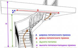 Как рассчитать размер лестницы на второй этаж