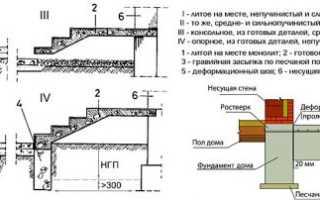 Как сделать лестницу на крыльцо из бетона