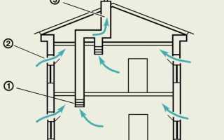 Как работает система вентиляции