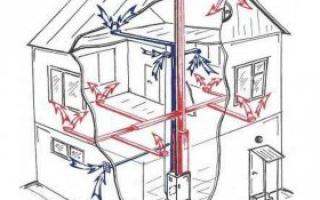 Чертежи систем отопления частного дома