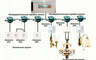 Как соединить электропровода в распредкоробке