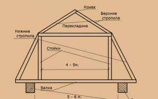 Мансардная крыша дома 6 на 6